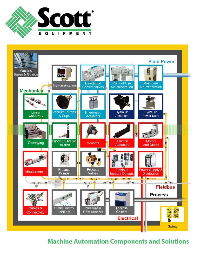 Scott Equipment Company Product Line Card